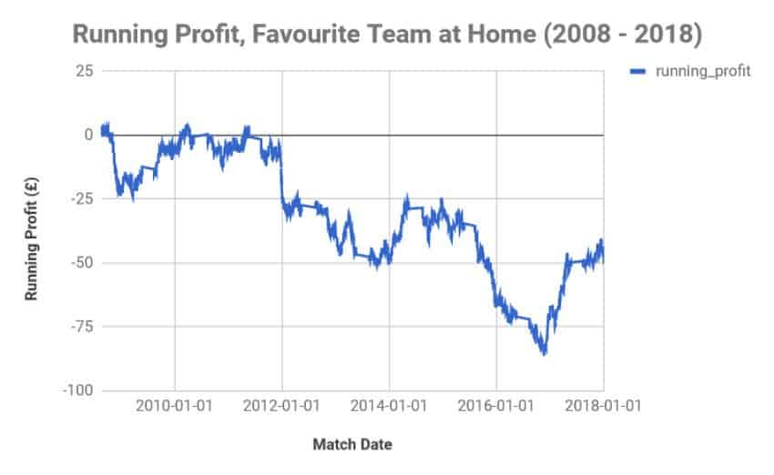 is-pl-fav-betting-profitable-h-graph