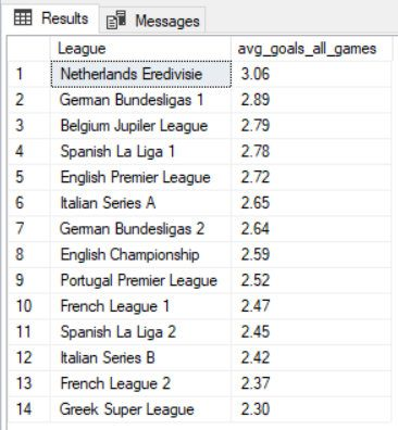 best-leagues-for-u2p5-10-year-average-table