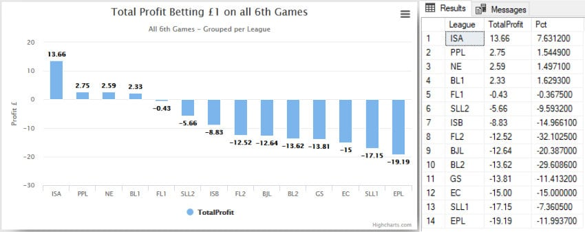 comparing-first-and-second-leagues-betting-1-pound-per-game-per-league-850