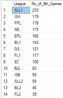 number-of-6th-games-per-league-211