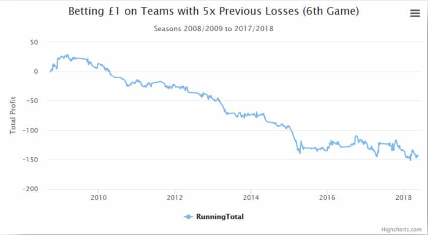 profit-betting-1-pound-per-game-following-5-losses-850