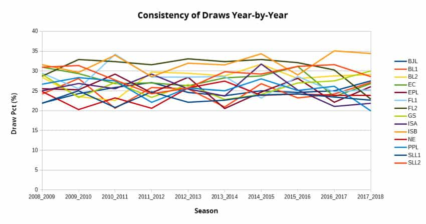 average-draw-consistency-multiple-leagues-and-years-graph