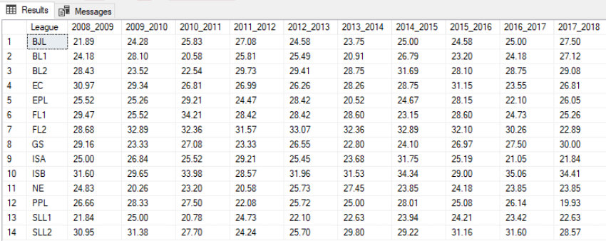 average-draws-rates-year-by-year-uk-and-europe-850