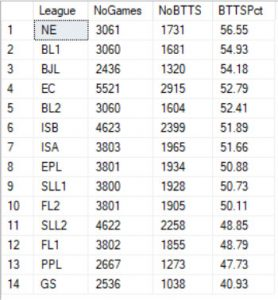 table ofbtts results per European league