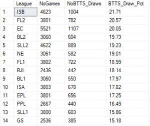 table showing btts percentages which end in a draw