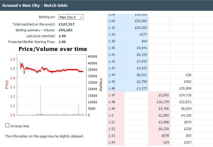 betfair trading example of a flat market