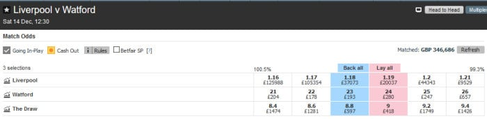 betfair trading example of a match odds market