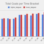when are the most goals scored featured image